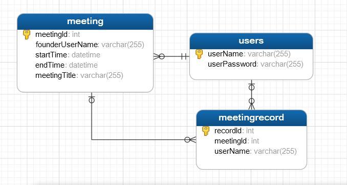 SSD8_Ex3【JAVA_RMI】(4)会议数据库建表