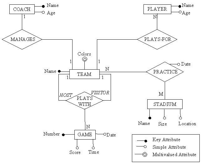 SSD7_Exam2【规范化、E-R映射】