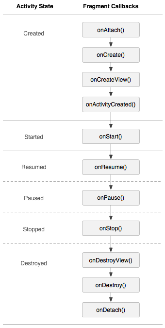 AndroidFragment生命周期详解