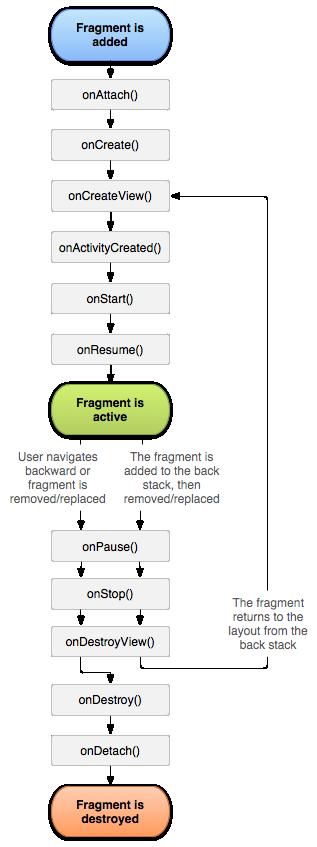 android-fragment生命周期