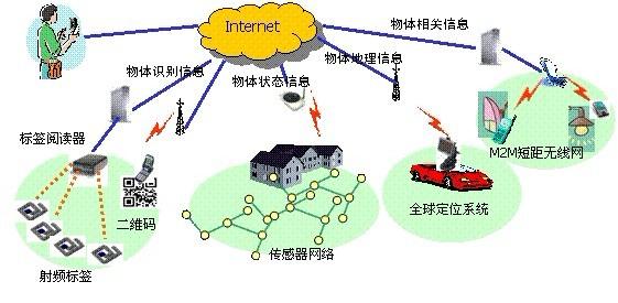 [转]来自未来的物联网应用体验——家具篇