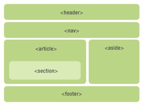 Html5, why do you want to semantic label?