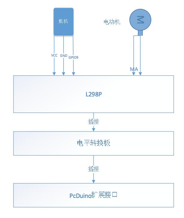 【3】系统架构与组装-Pcduino平台下的智能小车