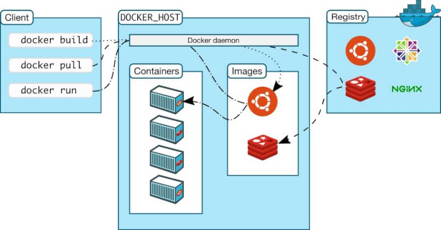 Docker in Docker