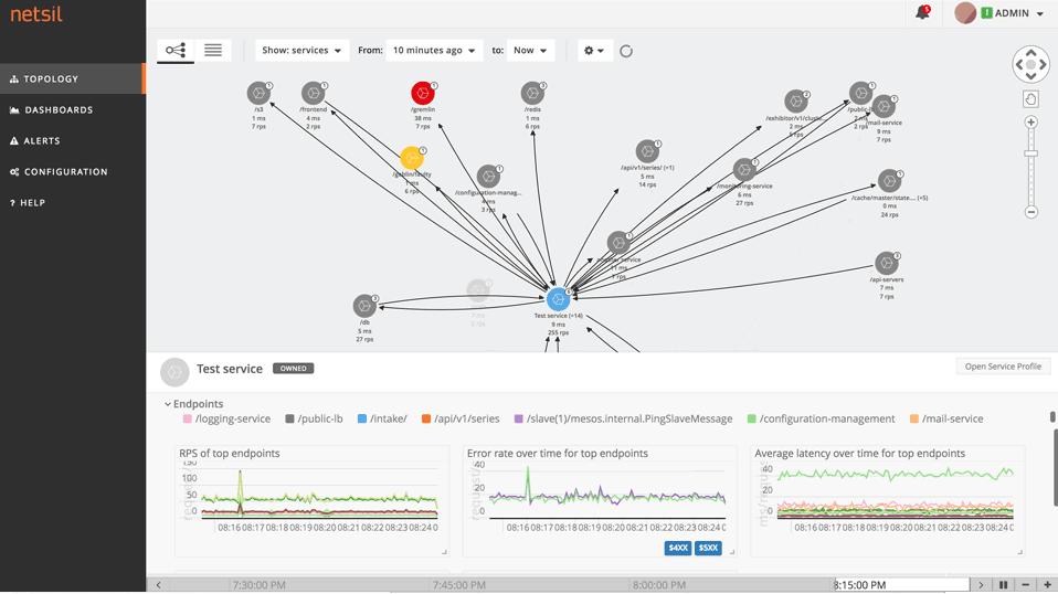 【译】微服务架构的监控与可视化工具