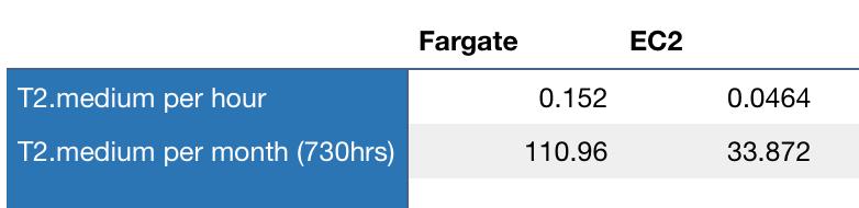 Container as a service: AWS fargate