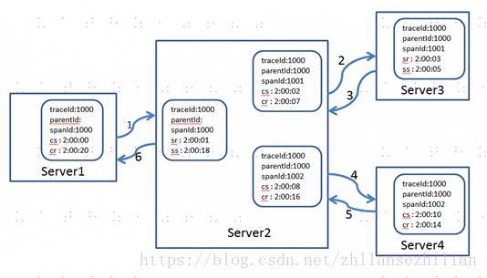 NodeJs web项目集成调用链追踪